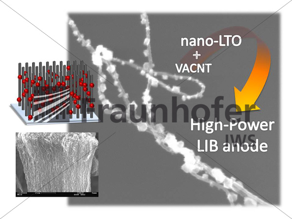 SEM of LTO decorated carbon nanotube and graphical illustration of an LTO/VACNT electrode for high-power LIB