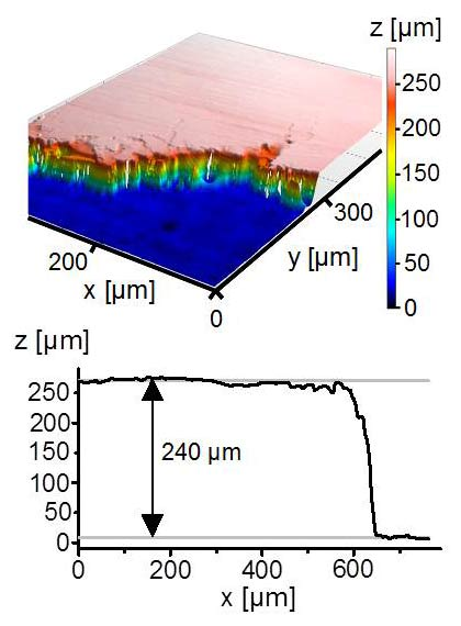 Confocal Microscopy image and corresponding height profile of 240 µm high VACNT on nickel foil substrate achieved by optimization of catalyst layer and AP-CVD parameters